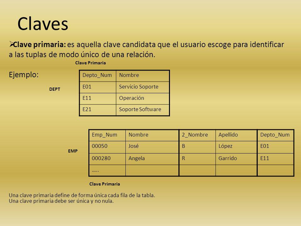 Claves Clave primaria: es aquella clave candidata que el usuario escoge para identificar a las tuplas de modo único de una relación. Ejemplo: Depto_Nu