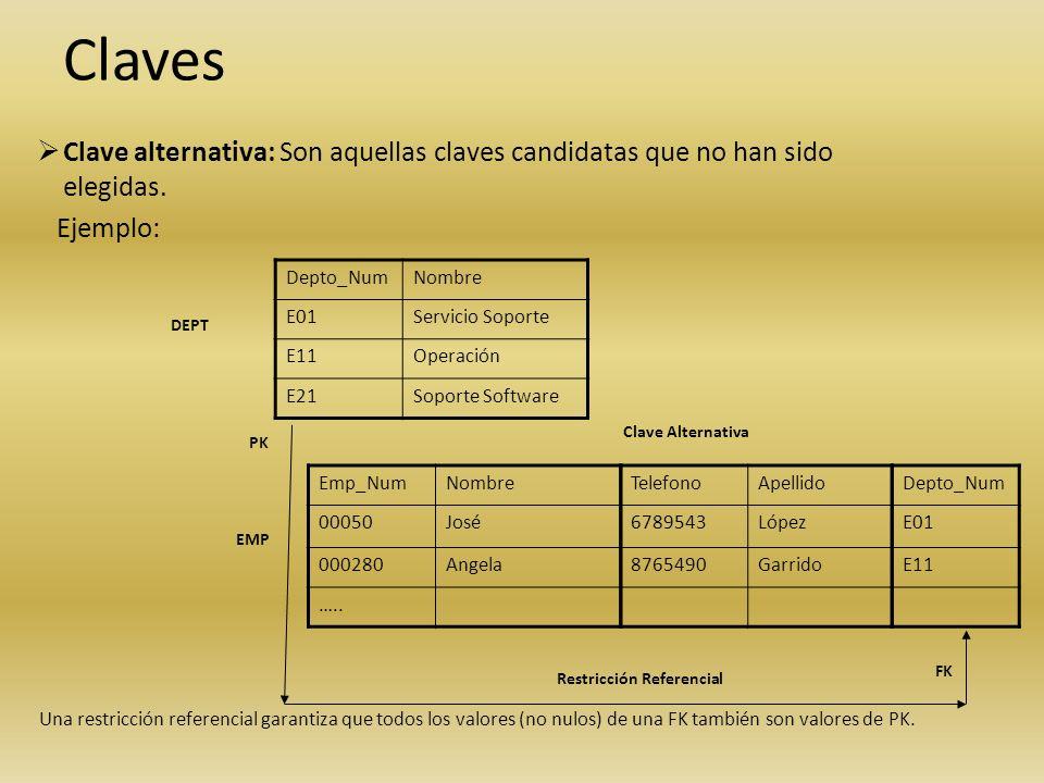 Clave alternativa: Son aquellas claves candidatas que no han sido elegidas. Ejemplo: Depto_NumNombre E01Servicio Soporte E11Operación E21Soporte Softw