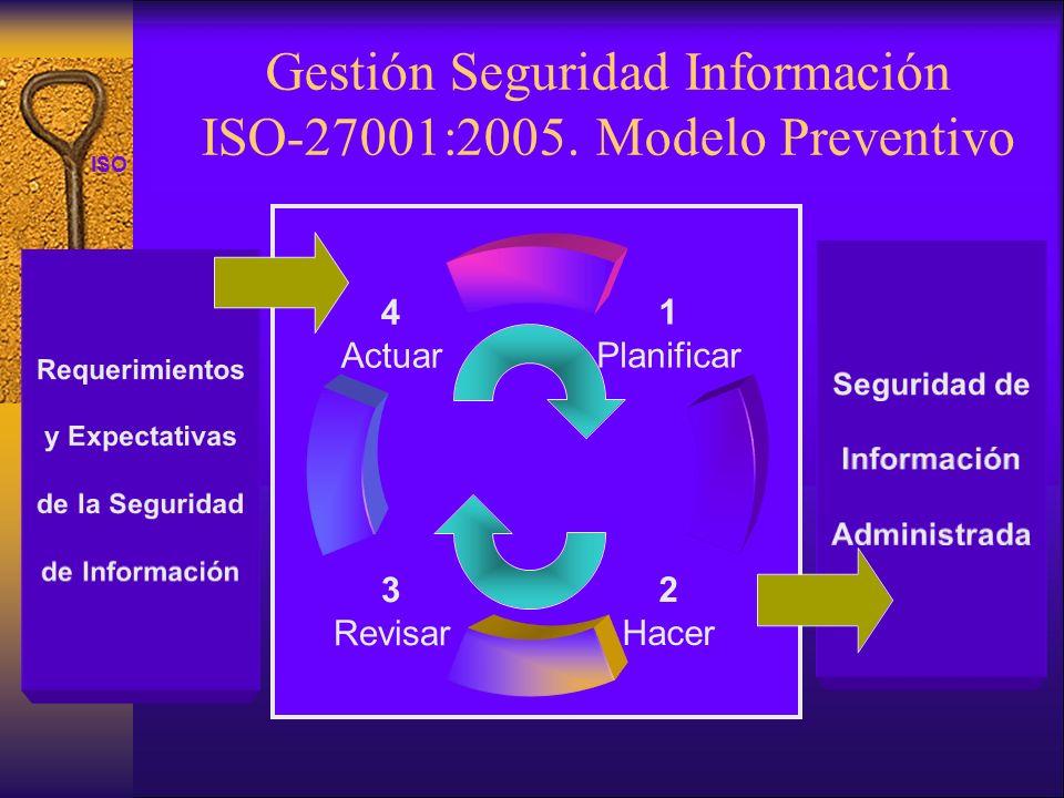 ISO 27001 Seguridad de Información Administrada Requerimientos y Expectativas de la Seguridad de Información Gestión Seguridad Información ISO-27001:2