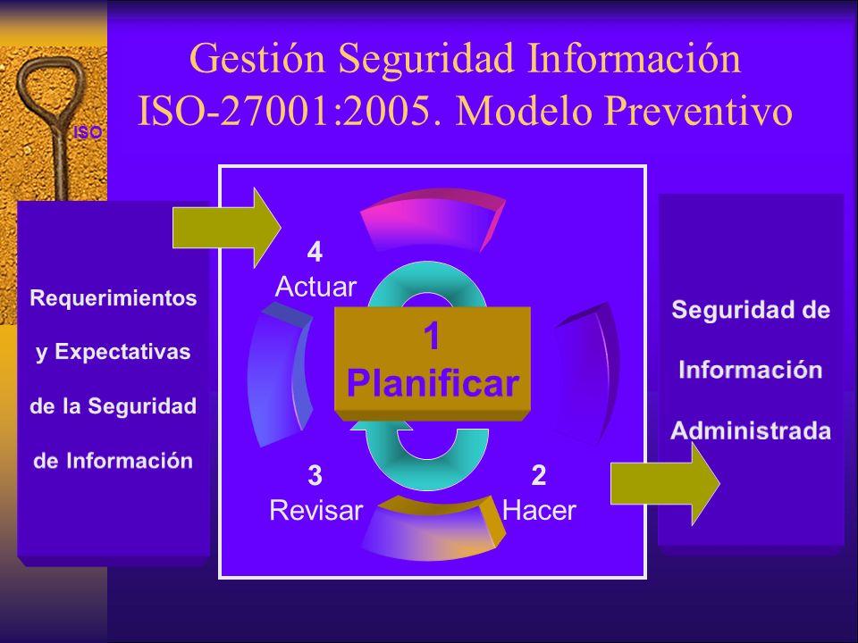 ISO 27001 Seguridad de Información Administrada Requerimientos y Expectativas de la Seguridad de Información 1 Planificar Gestión Seguridad Informació