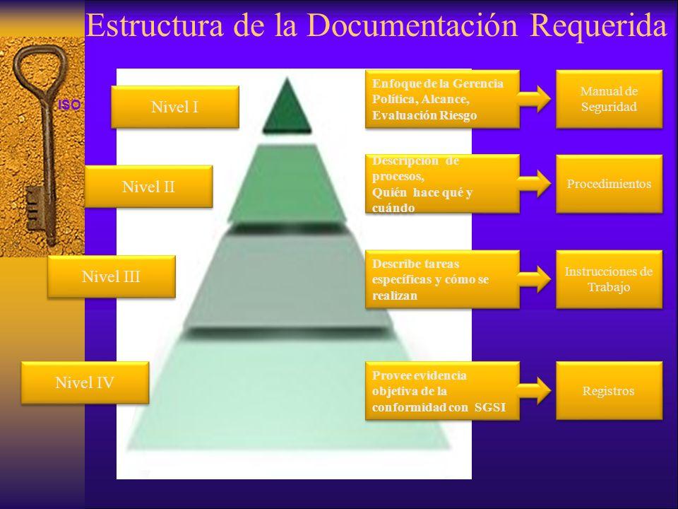 ISO 27001 Estructura de la Documentación Requerida Nivel IV Nivel I Nivel III Nivel II Enfoque de la Gerencia Política, Alcance, Evaluación Riesgo Enf