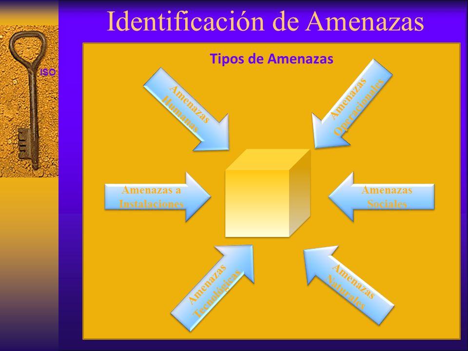 ISO 27001 Identificación de Amenazas Tipos de Amenazas Amenazas Naturales Amenazas a Instalaciones Amenazas Tecnológicas Amenazas Sociales Amenazas Hu
