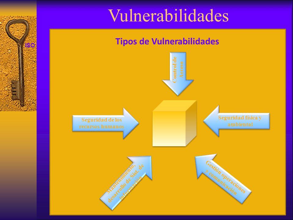 ISO 27001 Vulnerabilidades Tipos de Vulnerabilidades Gestión operaciones y comunicación Seguridad de los recursos humanos Mantenimiento, desarrollo de