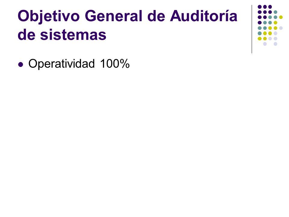 Objetivo General de Auditoría de sistemas Operatividad 100%