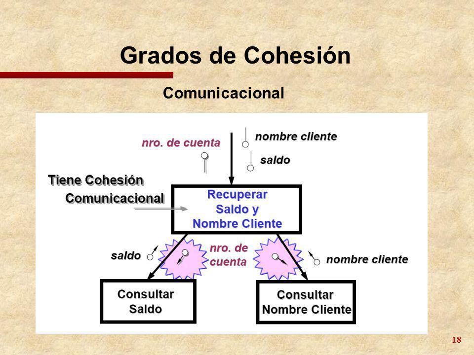 18 Grados de Cohesión Comunicacional