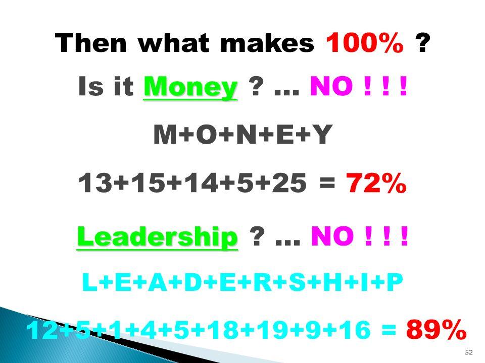 Then what makes 100% ? Money Is it Money ?... NO ! ! ! M+O+N+E+Y 13+15+14+5+25 = 72% Leadership Leadership ?... NO ! ! ! L+E+A+D+E+R+S+H+I+P 12+5+1+4+