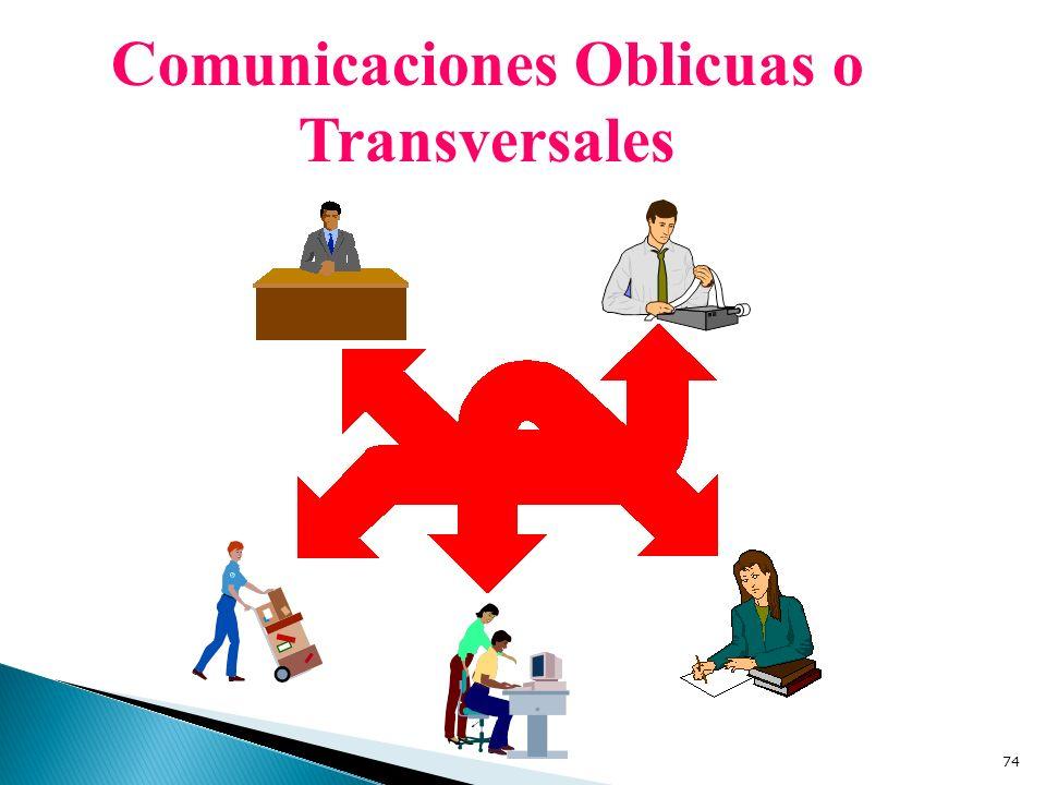 Comunicaciones Oblicuas o Transversales 74