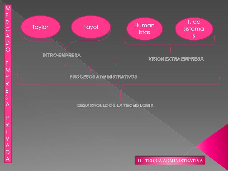 TaylorFayol Human istas T. de sistema s MERCADO EMPRESA PRIVADAMERCADO EMPRESA PRIVADA II.- TEORIA ADMINISTRATIVA