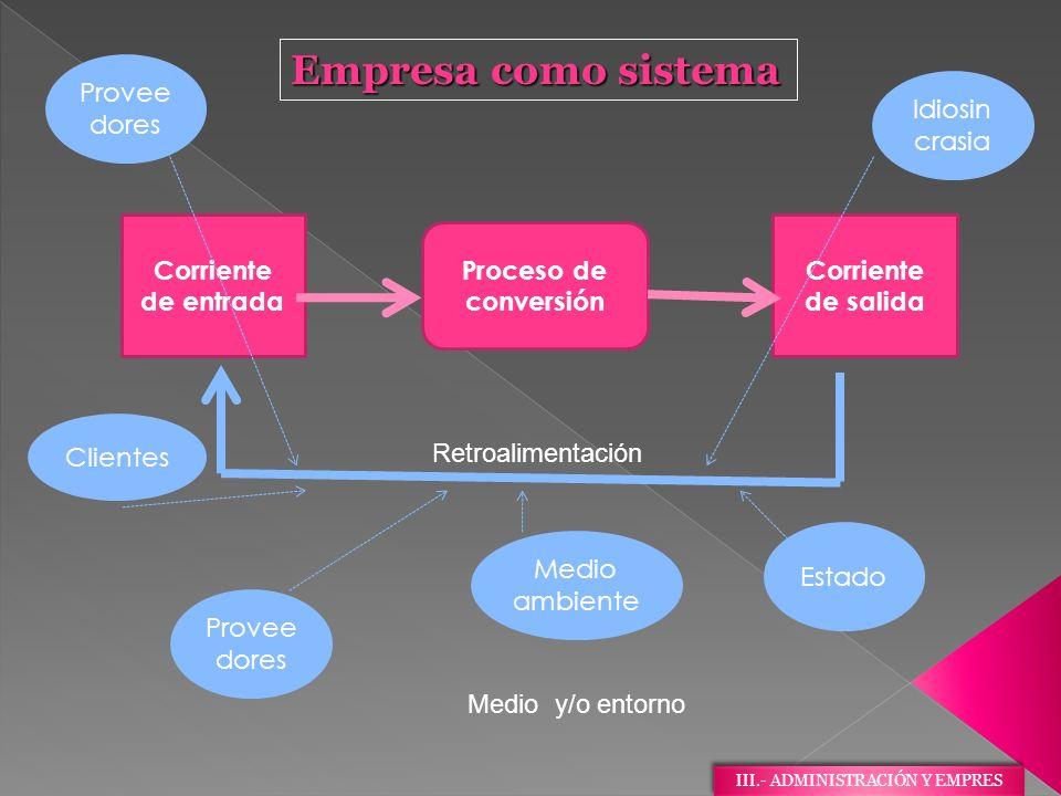 Empresa como sistema Proceso de conversión Corriente de entrada Corriente de salida Retroalimentación Medio y/o entorno Provee dores Clientes Estado M
