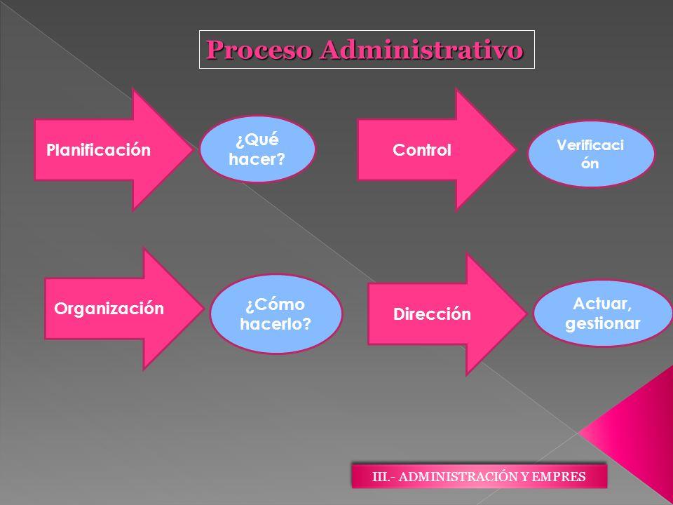 III.- ADMINISTRACIÓN Y EMPRES Proceso Administrativo ControlPlanificación Dirección Organización ¿Qué hacer? ¿Cómo hacerlo? Actuar, gestionar Verifica
