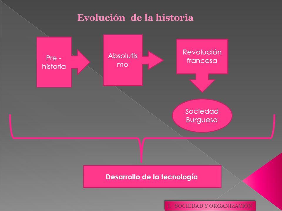 Pre - historia Absolutis mo Revolución francesa Sociedad Burguesa Desarrollo de la tecnología Evolución de la historia
