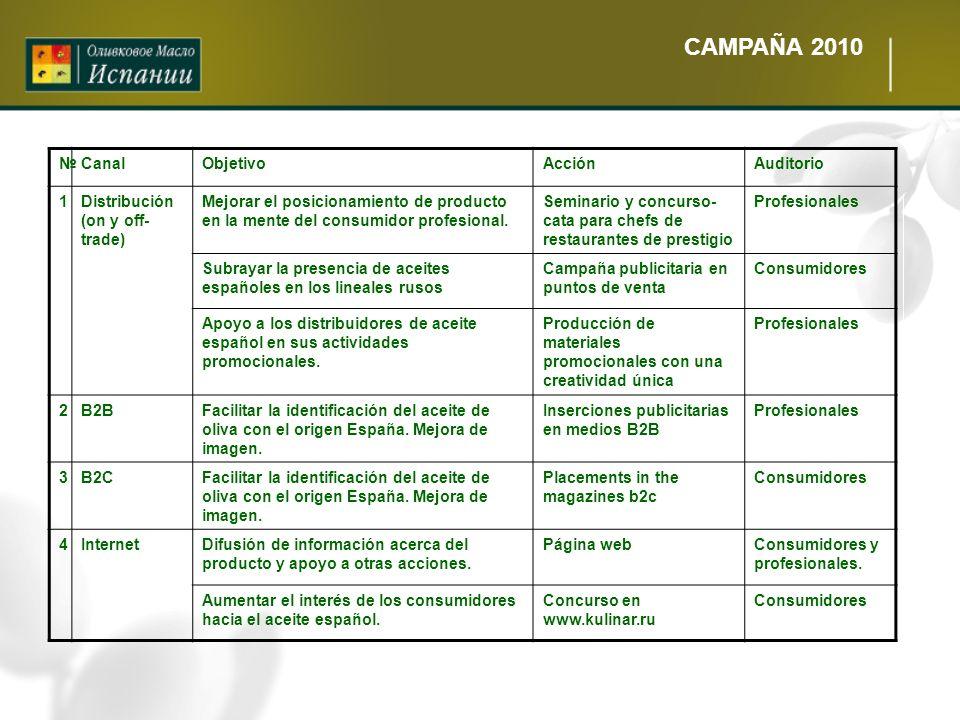 CAMPAÑA 2010 CanalObjetivoAcciónAuditorio 1Distribución (on y off- trade) Mejorar el posicionamiento de producto en la mente del consumidor profesiona