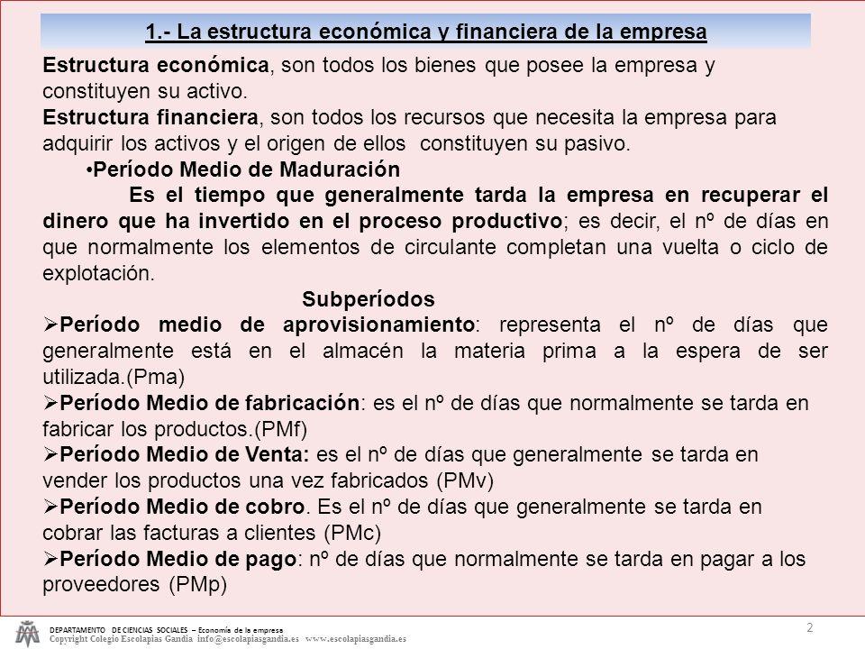 DEPARTAMENTO DE CIENCIAS SOCIALES – Economía de la empresa Copyright Colegio Escolapias Gandia info@escolapiasgandia.es www.escolapiasgandia.es 2 1.-