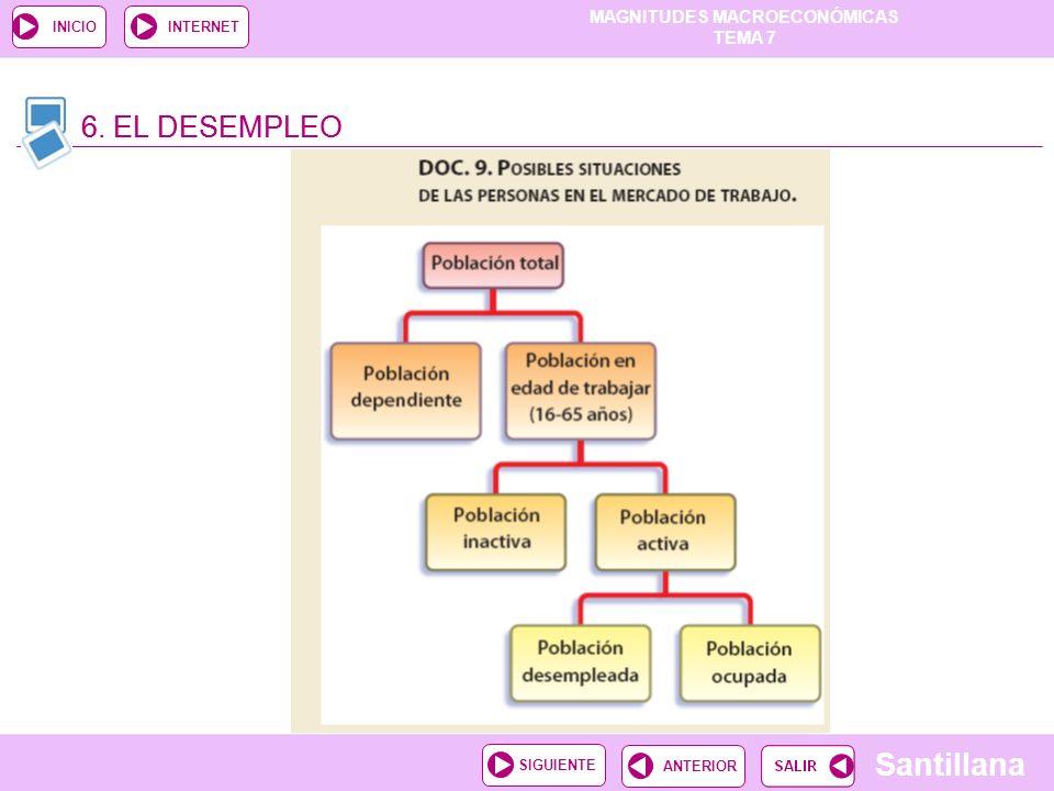 MAGNITUDES MACROECONÓMICAS TEMA 7 Santillana ANTERIORSIGUIENTE INICIOINTERNET 6. EL DESEMPLEO