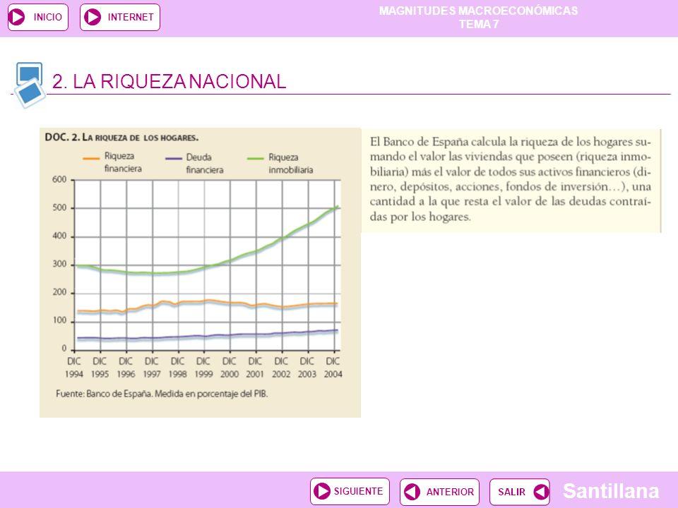 MAGNITUDES MACROECONÓMICAS TEMA 7 Santillana ANTERIORSIGUIENTE INICIOINTERNET 2. LA RIQUEZA NACIONAL
