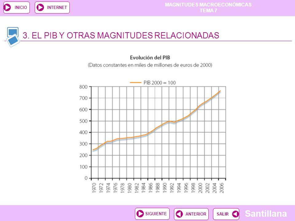 MAGNITUDES MACROECONÓMICAS TEMA 7 Santillana ANTERIORSIGUIENTE INICIOINTERNET 3. EL PIB Y OTRAS MAGNITUDES RELACIONADAS