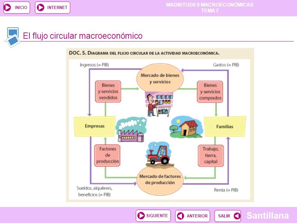 MAGNITUDES MACROECONÓMICAS TEMA 7 Santillana ANTERIORSIGUIENTE INICIOINTERNET El flujo circular macroeconómico