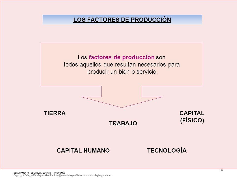 14 DEPARTAMENTO DE CIENCIAS SOCIALES – ECONOMÍA Copyright Colegio Escolapias Gandia info@escolapiasgandia.es www.escolapiasgandia.es Los factores de p