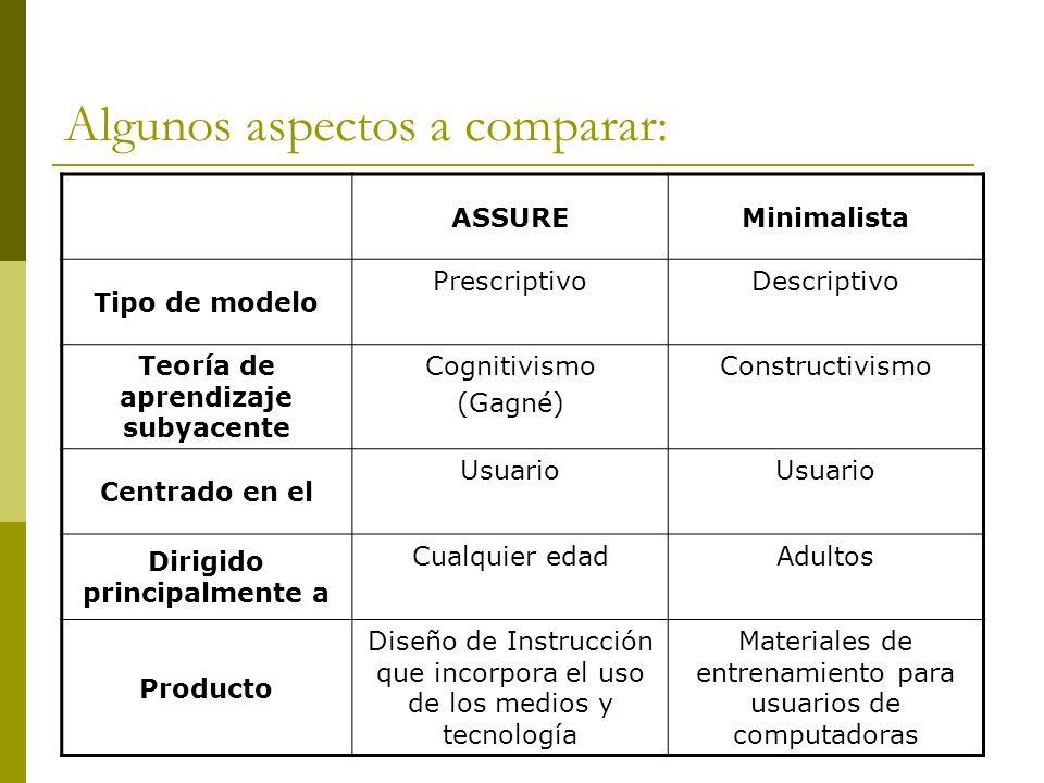 Algunos aspectos a comparar: ASSUREMinimalista Tipo de modelo PrescriptivoDescriptivo Teoría de aprendizaje subyacente Cognitivismo (Gagné) Constructi