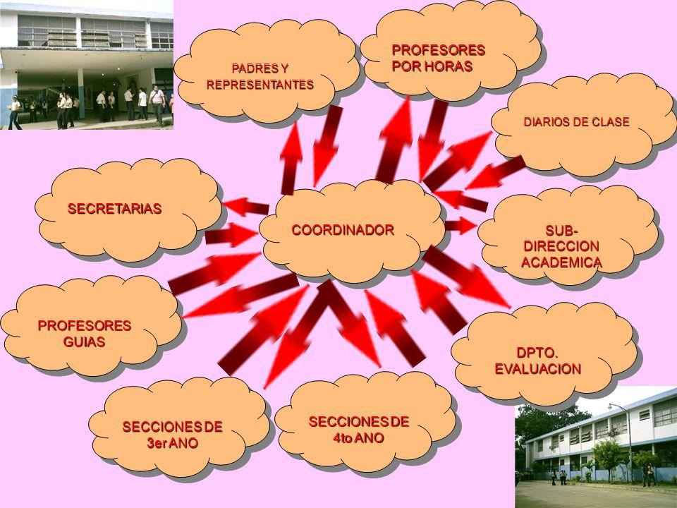 COORDINADORCOORDINADOR PADRES Y REPRESENTANTES REPRESENTANTES PROFESORES POR HORAS DIARIOS DE CLASE DPTO. EVALUACION SECRETARIASSECRETARIAS PROFESORES