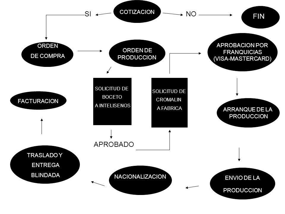 ORDEN DE COMPRA ORDEN DE PRODUCCION APROBACION POR FRANQUICIAS (VISA-MASTERCARD) ARRANQUE DE LA PRODUCCION ENVIO DE LA PRODUCCION NACIONALIZACION TRASLADO Y ENTREGA BLINDADA FACTURACION SOLICITUD DE CROMALIN A FABRICA SOLICITUD DE BOCETO A INTELISENOS APROBADO COTIZACION SINO FIN