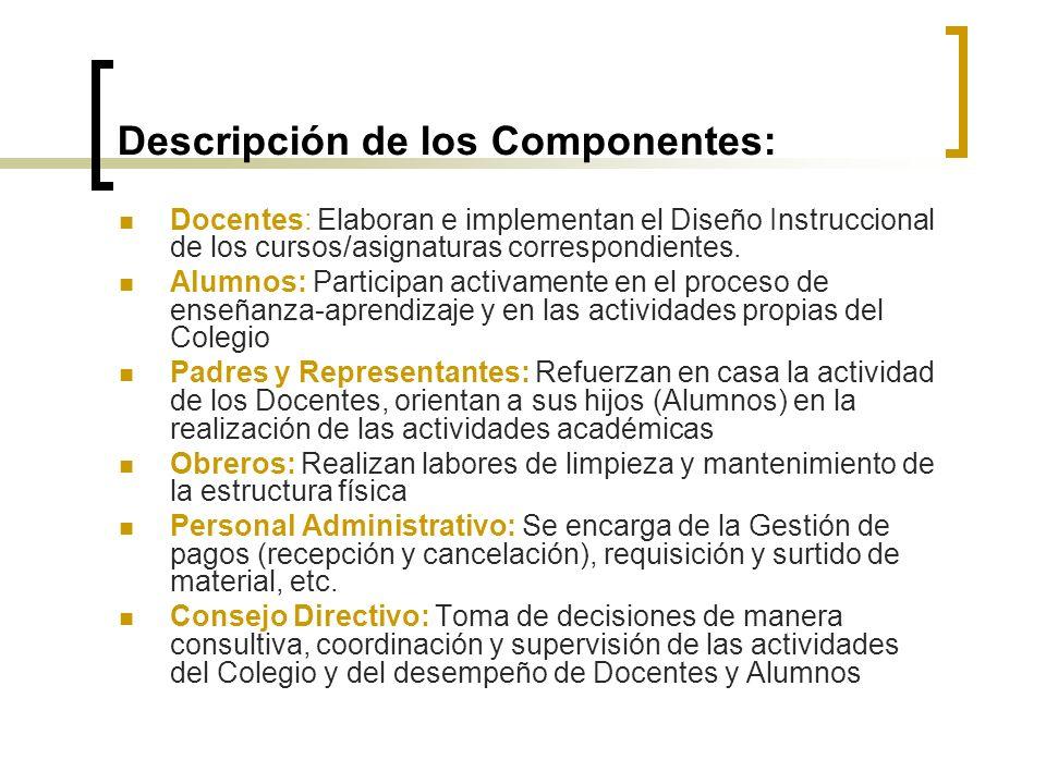 Descripción de los Componentes: Docentes: Elaboran e implementan el Diseño Instruccional de los cursos/asignaturas correspondientes.