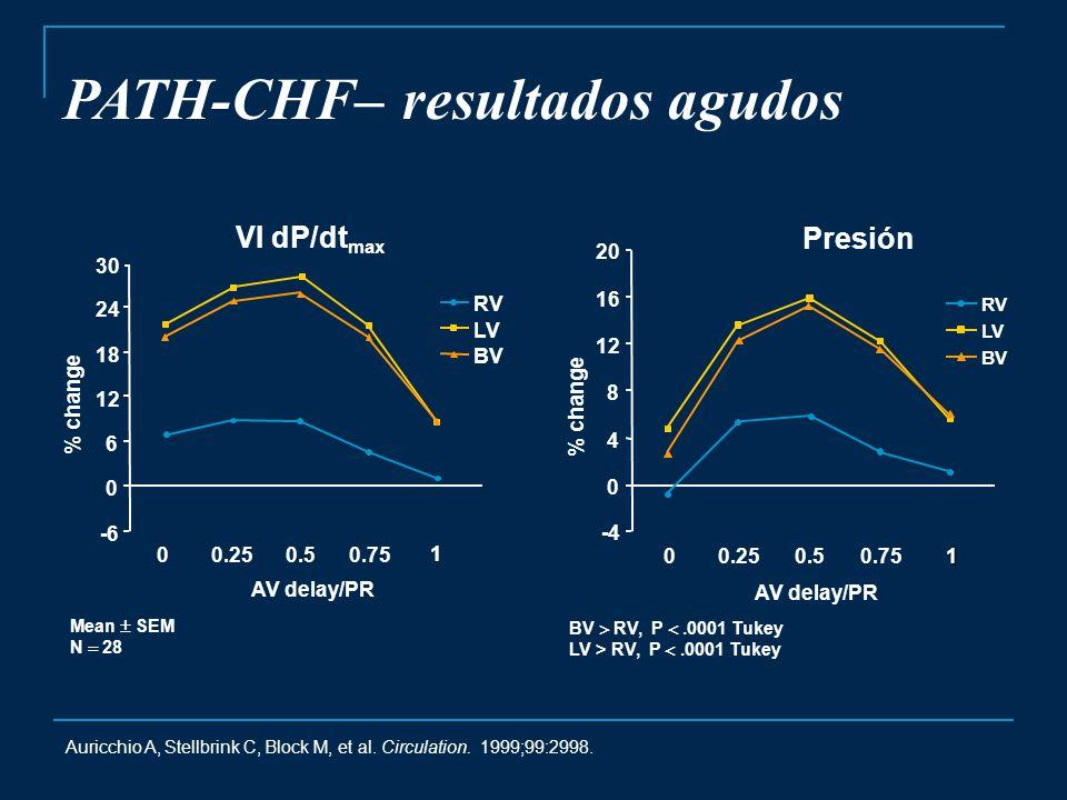 Auricchio A, Stellbrink C, Block M, et al. Circulation. 1999;99:2998. PATH-CHF– resultados agudos Mean SEM N 28 AV delay/PR VI dP/dt max -6 0 6 12 18