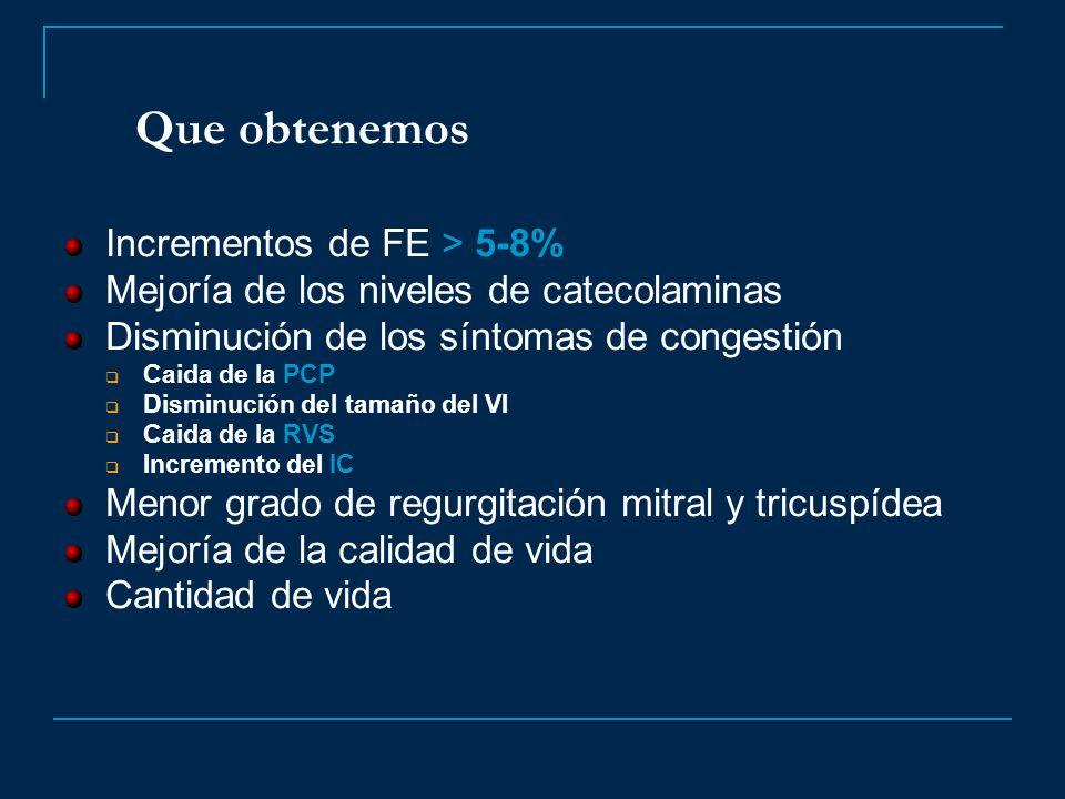 Que obtenemos Incrementos de FE > 5-8% Mejoría de los niveles de catecolaminas Disminución de los síntomas de congestión Caida de la PCP Disminución d