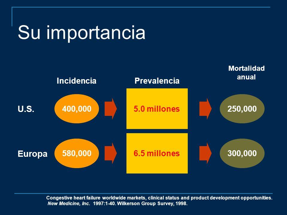 Su importancia 400,000 5.0 millones 250,000 IncidenciaPrevalencia U.S. 580,000 6.5 millones 300,000 Europa Congestive heart failure worldwide markets,