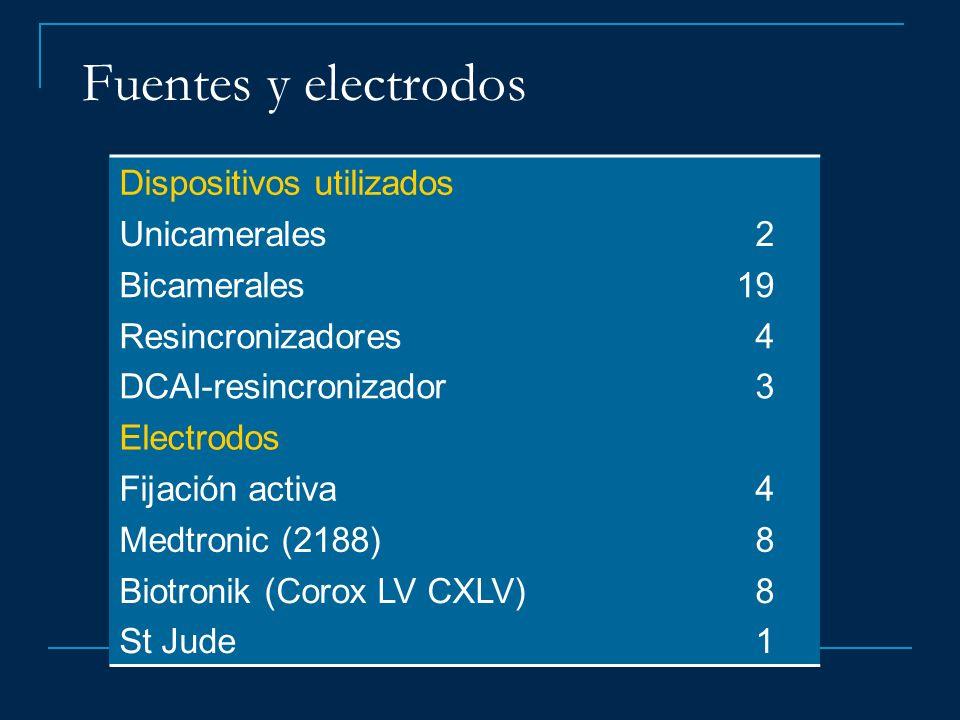 Fuentes y electrodos Dispositivos utilizados Unicamerales 2 Bicamerales19 Resincronizadores DCAI-resincronizador 4 3 Electrodos Fijación activa 4 Medt