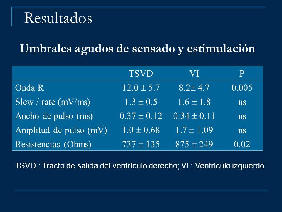 Umbrales agudos de sensado y estimulación TSVDVIP Onda R 12.0 5.78.2 4.7 0.005 Slew / rate (mV/ms) 1.3 0.51.6 1.8 ns Ancho de pulso (ms) 0.37 0.120.34
