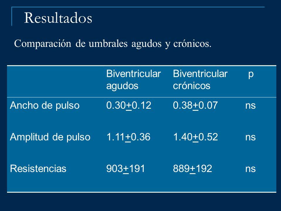 Biventricular agudos Biventricular crónicos p Ancho de pulso0.30+0.120.38+0.07 ns Amplitud de pulso1.11+0.361.40+0.52 ns Resistencias903+191889+192 ns