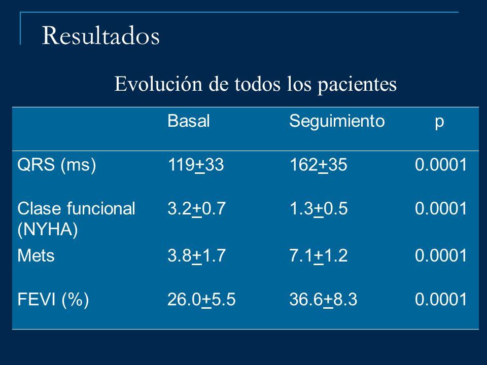 Resultados BasalSeguimiento p QRS (ms)119+33162+350.0001 Clase funcional (NYHA) 3.2+0.71.3+0.50.0001 Mets3.8+1.77.1+1.20.0001 FEVI (%)26.0+5.536.6+8.3