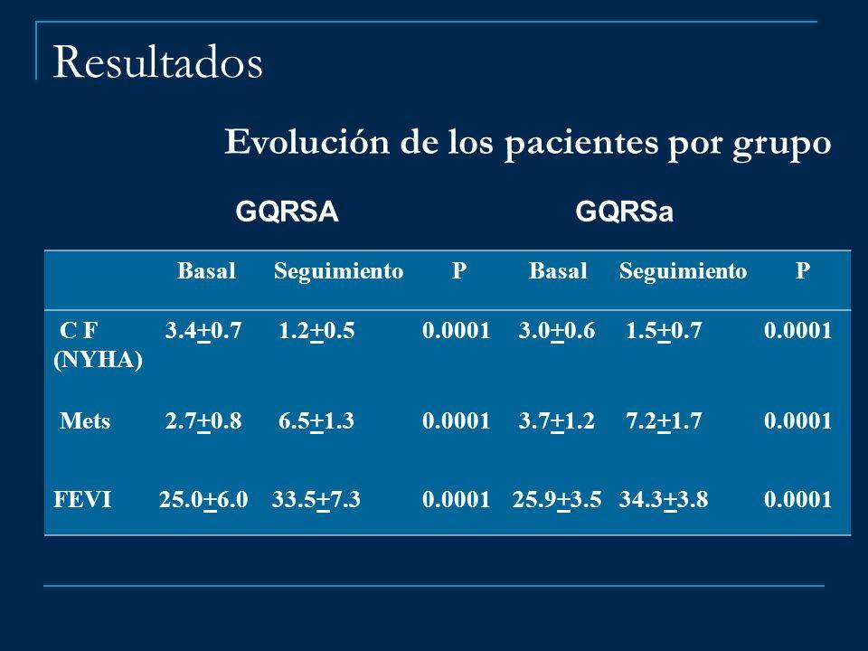 Resultados GQRSA GQRSa BasalSeguimientoPBasalSeguimientoP C F (NYHA) 3.4+0.7 1.2+0.50.0001 3.0+0.6 1.5+0.70.0001 Mets 2.7+0.8 6.5+1.30.0001 3.7+1.2 7.