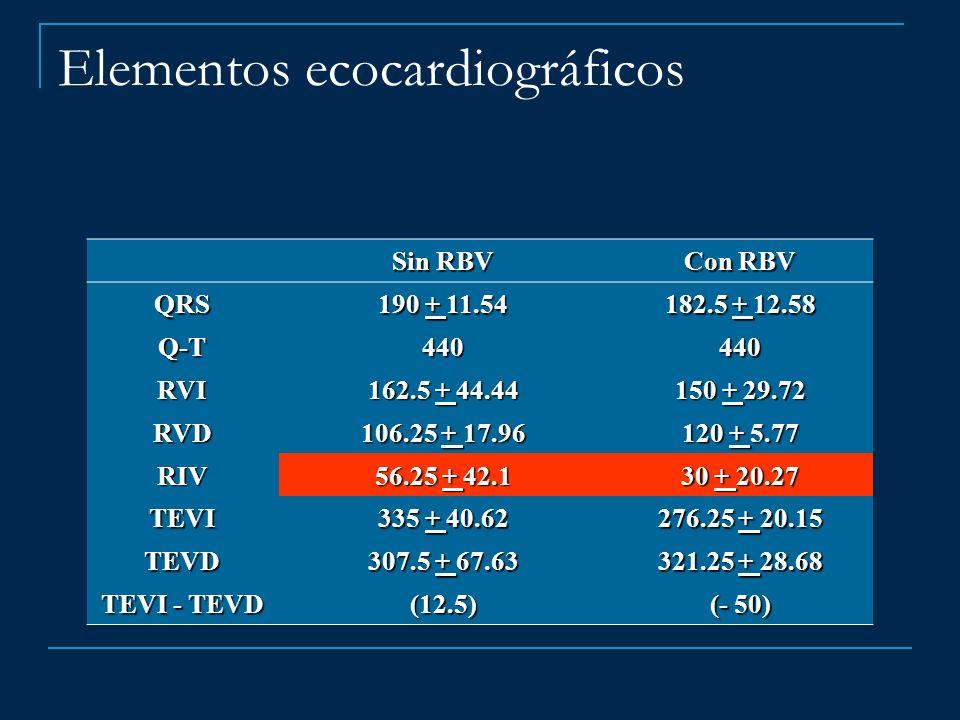 Sin RBV Con RBV QRS 190 + 11.54 182.5 + 12.58 Q-T440440 RVI 162.5 + 44.44 150 + 29.72 RVD 106.25 + 17.96 120 + 5.77 RIV 56.25 + 42.1 30 + 20.27 TEVI 3
