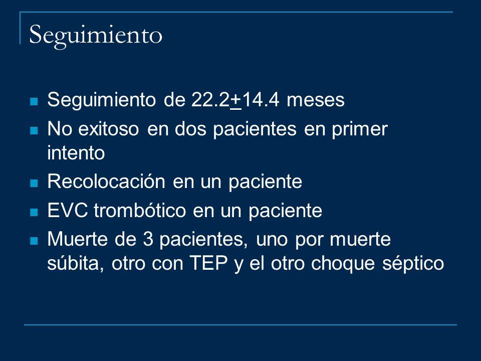 Seguimiento Seguimiento de 22.2+14.4 meses No exitoso en dos pacientes en primer intento Recolocación en un paciente EVC trombótico en un paciente Mue