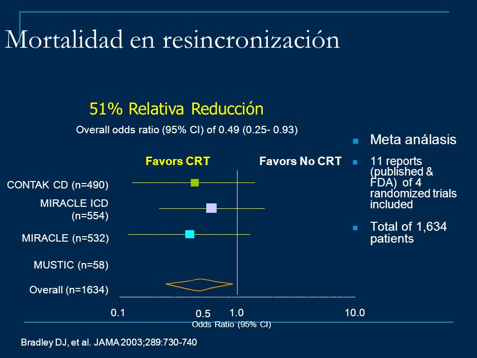 51% Relativa Reducción 0.11.010.0 Odds Ratio (95% CI) 0.5 Favors CRTFavors No CRT Overall (n=1634) MUSTIC (n=58) MIRACLE (n=532) MIRACLE ICD (n=554) C