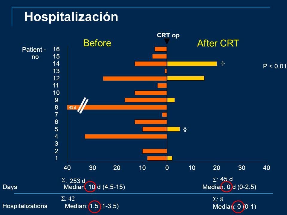 : 253 d Median: 0 d (0-2.5)Days Median: 10 d (4.5-15) : 45 d P < 0.01 Patient - no 40 30 20 10 0 20 30 40 92 d 16 15 14 13 12 11 10 9 8 7 6 5 4 3 2 1