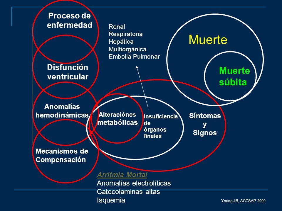 Proceso de enfermedad Disfunción ventricular Anomalías hemodinámicas Mecanismos de Compensación Síntomas y Signos Alteraciónes metabólicas Young JB, A
