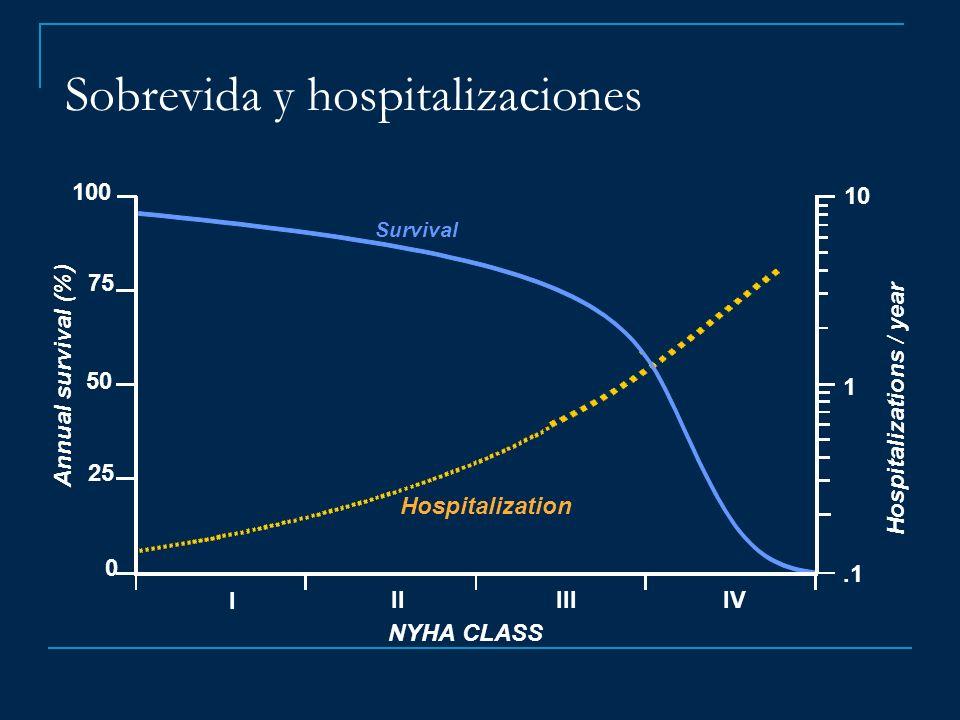 100 75 50 25 0 I IIIIIIV 1 10 NYHA CLASS Annual survival (%) Hospitalizations / year Survival Hospitalization.1 Sobrevida y hospitalizaciones
