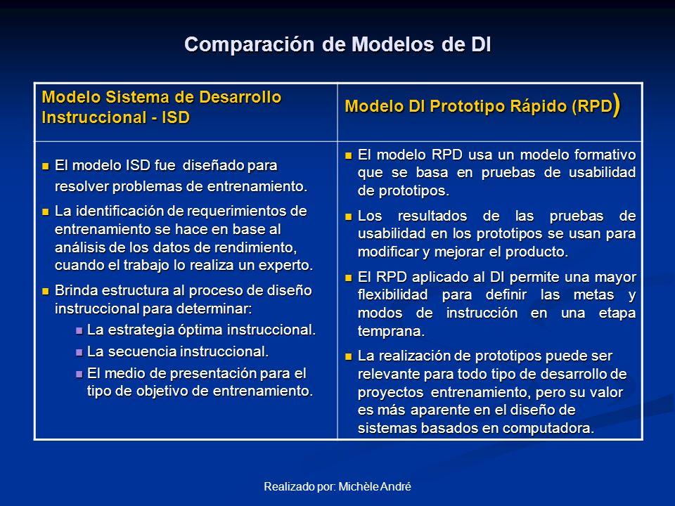 Realizado por: Michèle André Comparación de Modelos de DI Modelo Sistema de Desarrollo Instruccional - ISD Modelo DI Prototipo Rápido (RPD ) El modelo