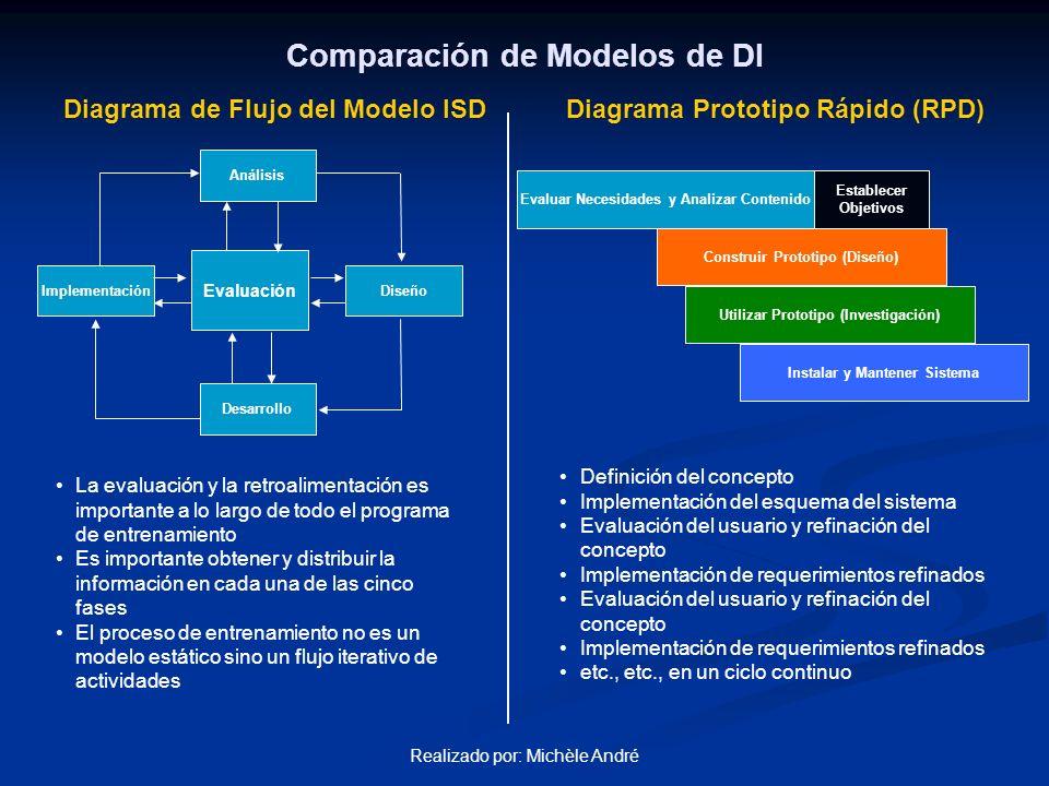 Realizado por: Michèle André PasoRPDISD 1 Evaluar Necesidades y Análisis Análisis 2 Establece Objetivos Diseño 3 Construir esquema (prototipo) del sistema Desarrollo 4 Evaluación del Usuario Evaluación 5 Refinación del concepto Desarrollo 6 Implementación de requerimientos refinados Evaluación 7 Refinación del concepto Desarrollo 8 Implementación de requerimientos refinados Evaluación 9 etc., etc., en un ciclo continuo etc., etc., un ciclo continuo 10 Instalación y Mantenimiento del Sistema Implementación y Evaluación Estos modelos tiene muchos atributos en común y le dan importancia al análisis iterativo y la evaluación Comparación de Modelos de DI