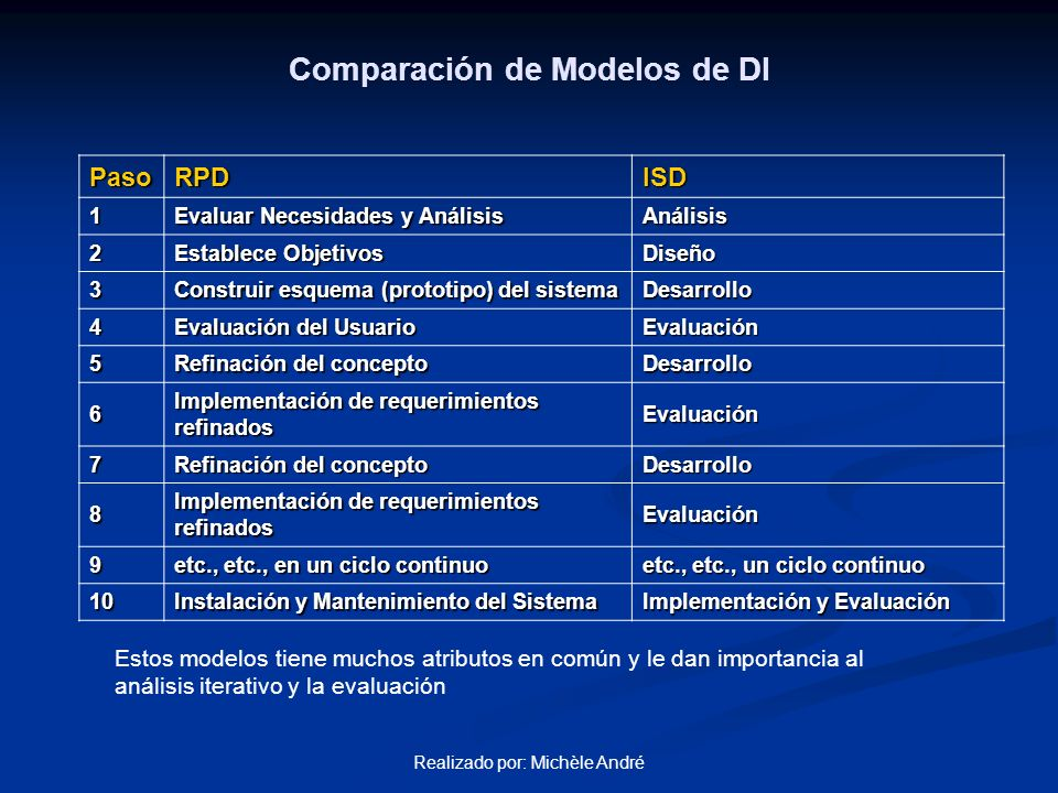 Realizado por: Michèle André PasoRPDISD 1 Evaluar Necesidades y Análisis Análisis 2 Establece Objetivos Diseño 3 Construir esquema (prototipo) del sis