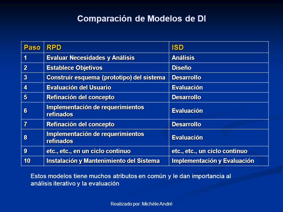 Realizado por: Michèle André Comparación de Modelos de DI ¿Cuándo Usar RPD o ISD.