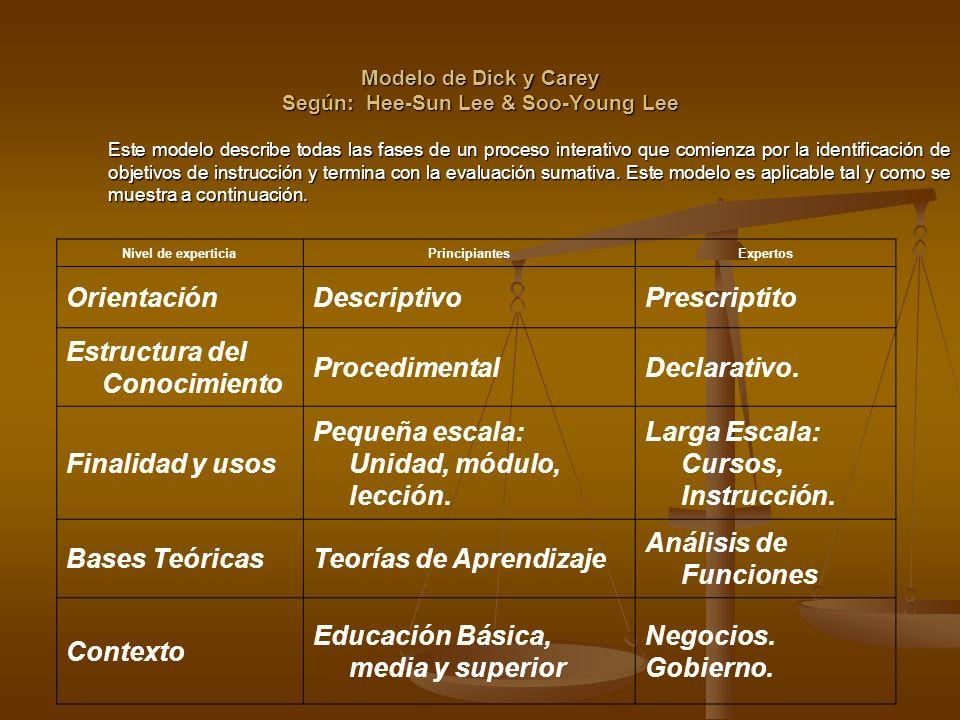 Modelo de Dick y Carey Según: Hee-Sun Lee & Soo-Young Lee Este modelo describe todas las fases de un proceso interativo que comienza por la identifica