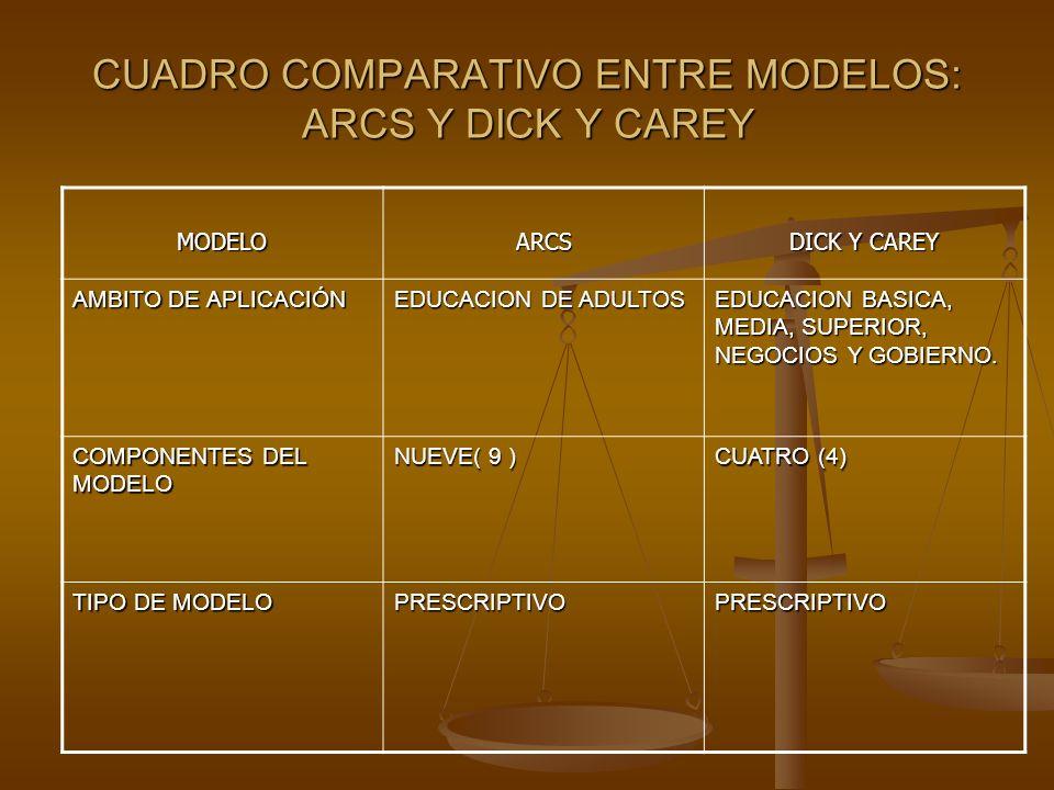 CUADRO COMPARATIVO ENTRE MODELOS: ARCS Y DICK Y CAREY MODELOARCS DICK Y CAREY AMBITO DE APLICACIÓN EDUCACION DE ADULTOS EDUCACION BASICA, MEDIA, SUPER
