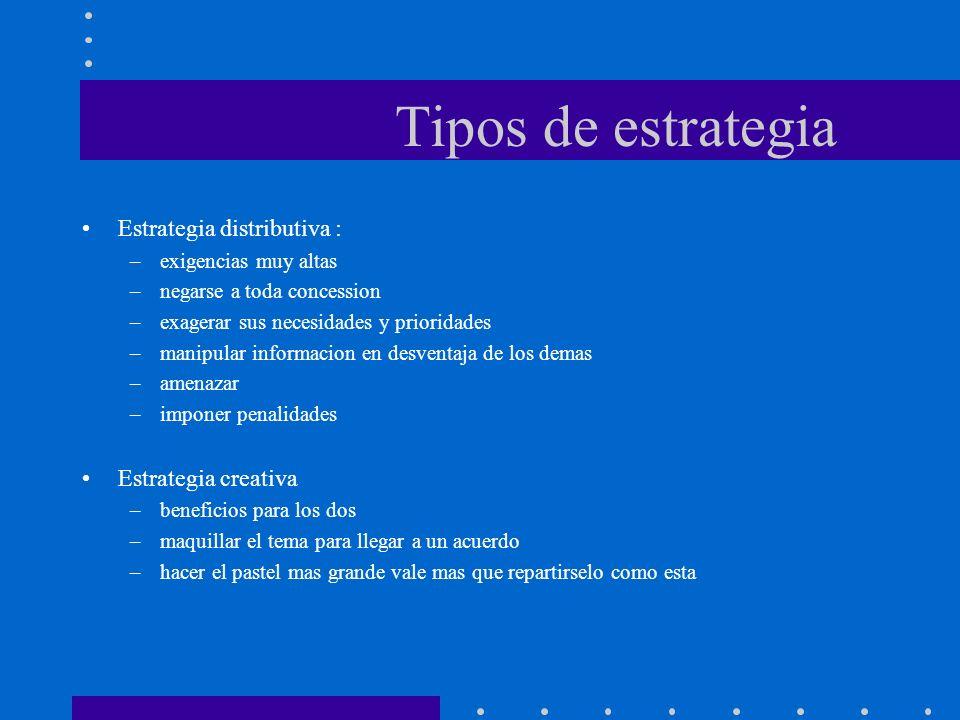Tipos de estrategia Estrategia distributiva : –exigencias muy altas –negarse a toda concession –exagerar sus necesidades y prioridades –manipular info