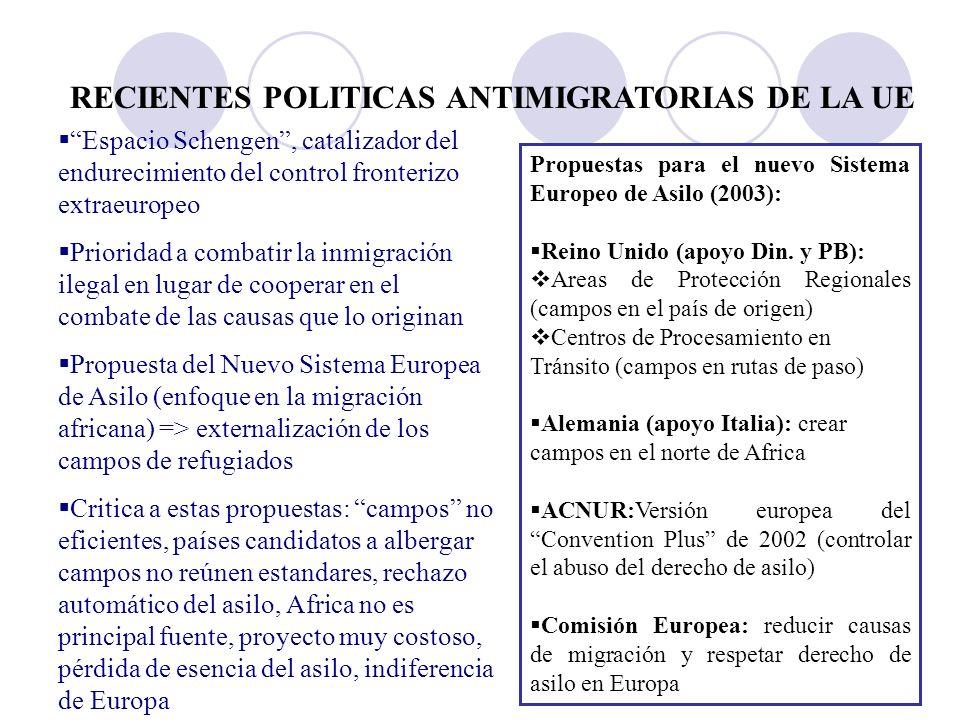 RECIENTES POLITICAS ANTIMIGRATORIAS DE LA UE Espacio Schengen, catalizador del endurecimiento del control fronterizo extraeuropeo Prioridad a combatir la inmigración ilegal en lugar de cooperar en el combate de las causas que lo originan Propuesta del Nuevo Sistema Europea de Asilo (enfoque en la migración africana) => externalización de los campos de refugiados Critica a estas propuestas: campos no eficientes, países candidatos a albergar campos no reúnen estandares, rechazo automático del asilo, Africa no es principal fuente, proyecto muy costoso, pérdida de esencia del asilo, indiferencia de Europa Propuestas para el nuevo Sistema Europeo de Asilo (2003): Reino Unido (apoyo Din.