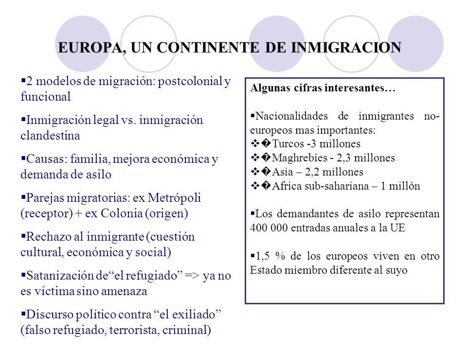 EUROPA, UN CONTINENTE DE INMIGRACION 2 modelos de migración: postcolonial y funcional Inmigración legal vs.