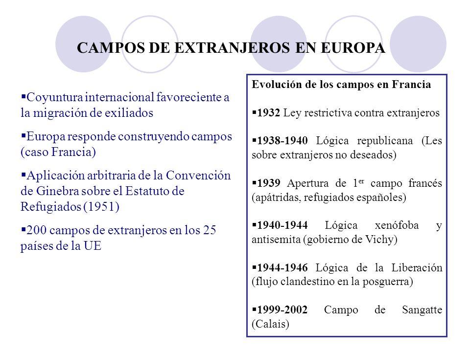 CAMPOS DE EXTRANJEROS EN EUROPA Coyuntura internacional favoreciente a la migración de exiliados Europa responde construyendo campos (caso Francia) Aplicación arbitraria de la Convención de Ginebra sobre el Estatuto de Refugiados (1951) 200 campos de extranjeros en los 25 países de la UE Evolución de los campos en Francia 1932 Ley restrictiva contra extranjeros 1938-1940 Lógica republicana (Les sobre extranjeros no deseados) 1939 Apertura de 1 er campo francés (apátridas, refugiados españoles) 1940-1944 Lógica xenófoba y antisemita (gobierno de Vichy) 1944-1946 Lógica de la Liberación (flujo clandestino en la posguerra) 1999-2002 Campo de Sangatte (Calais)